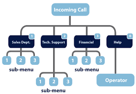 Flow chart with Incoming Call at the top with various sub-menu options below